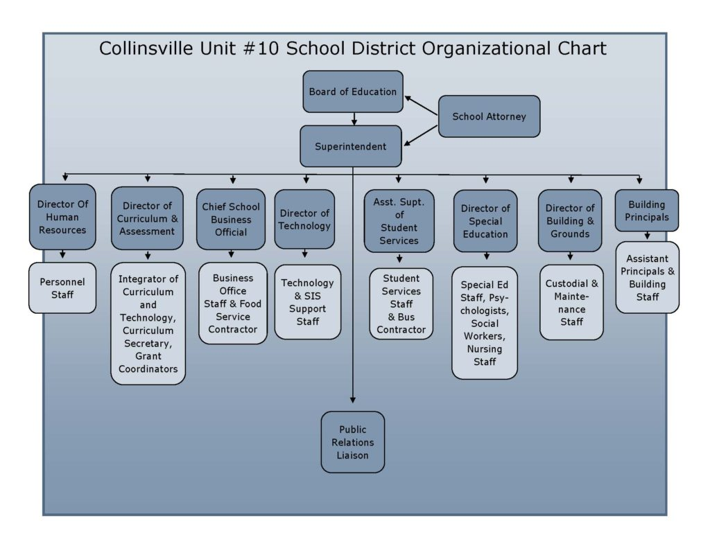 cusd10 organizational chart